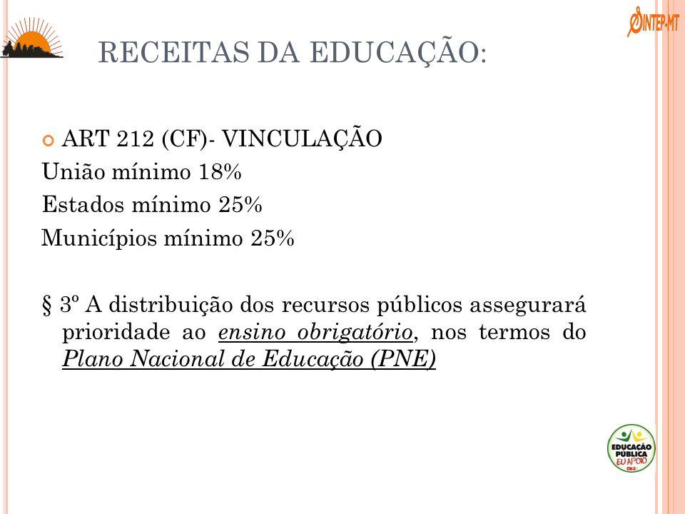 RECEITAS DA EDUCAÇÃO: ART 212 (CF)- VINCULAÇÃO União mínimo 18% Estados mínimo 25% Municípios mínimo 25% § 3º A distribuição dos recursos públicos ass
