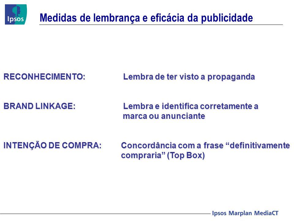 Medidas de lembrança e eficácia da publicidade RECONHECIMENTO: Lembra de ter visto a propaganda BRAND LINKAGE: Lembra e identifica corretamente a marc