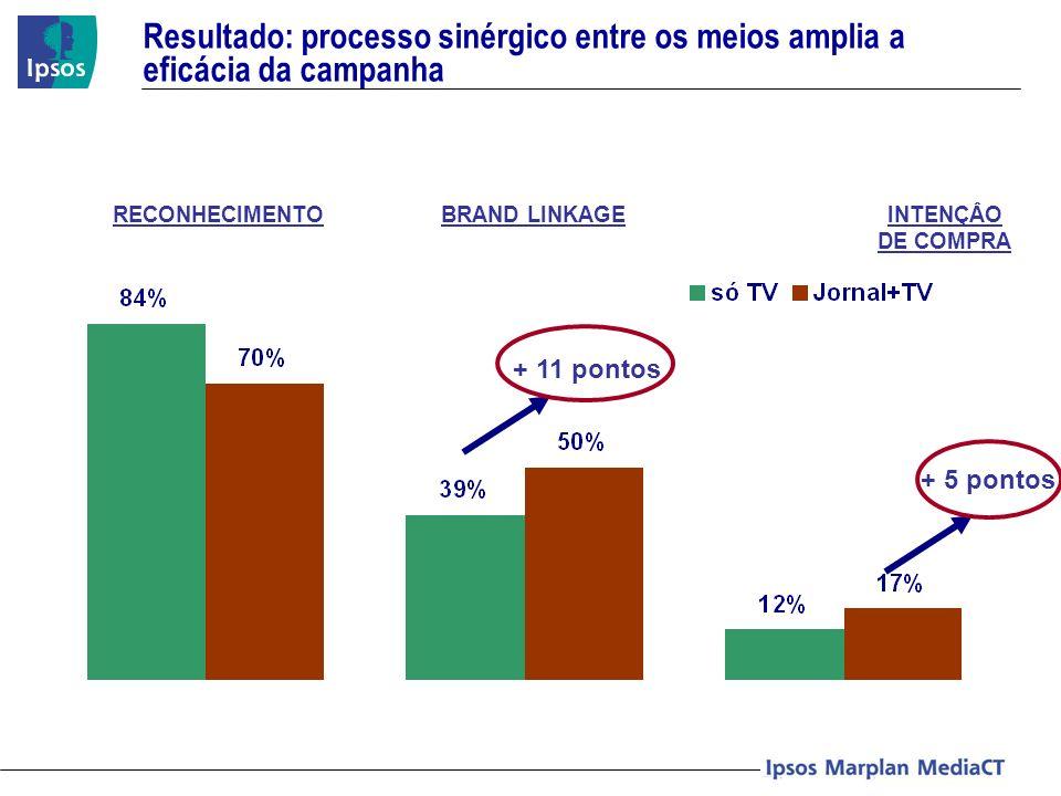Resultado: processo sinérgico entre os meios amplia a eficácia da campanha + 11 pontos + 5 pontos RECONHECIMENTOBRAND LINKAGEINTENÇÂO DE COMPRA