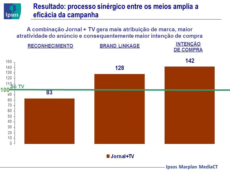 Só TV 100 Resultado: processo sinérgico entre os meios amplia a eficácia da campanha RECONHECIMENTOBRAND LINKAGE INTENÇÂO DE COMPRA A combinação Jorna