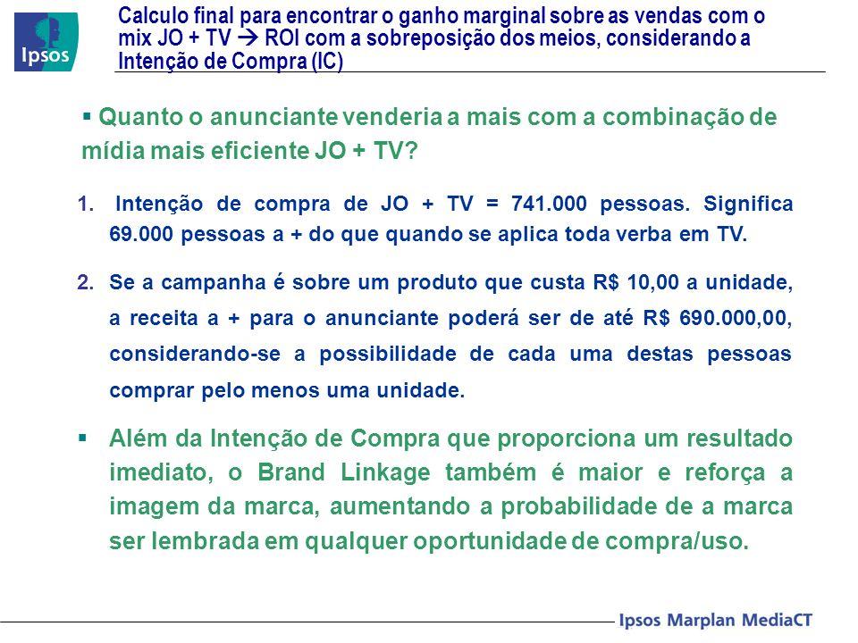 Calculo final para encontrar o ganho marginal sobre as vendas com o mix JO + TV ROI com a sobreposição dos meios, considerando a Intenção de Compra (I