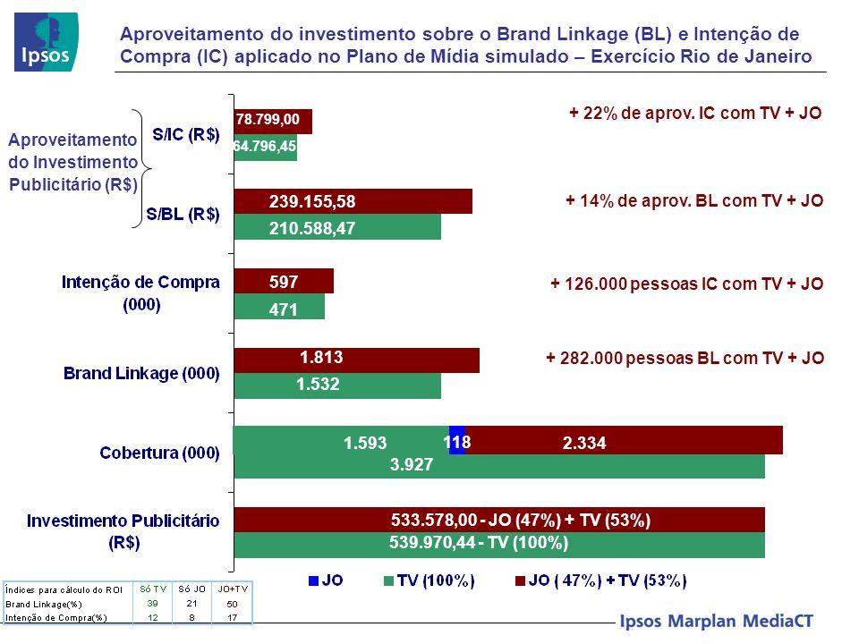 Aproveitamento do investimento sobre o Brand Linkage (BL) e Intenção de Compra (IC) aplicado no Plano de Mídia simulado – Exercício Rio de Janeiro Apr