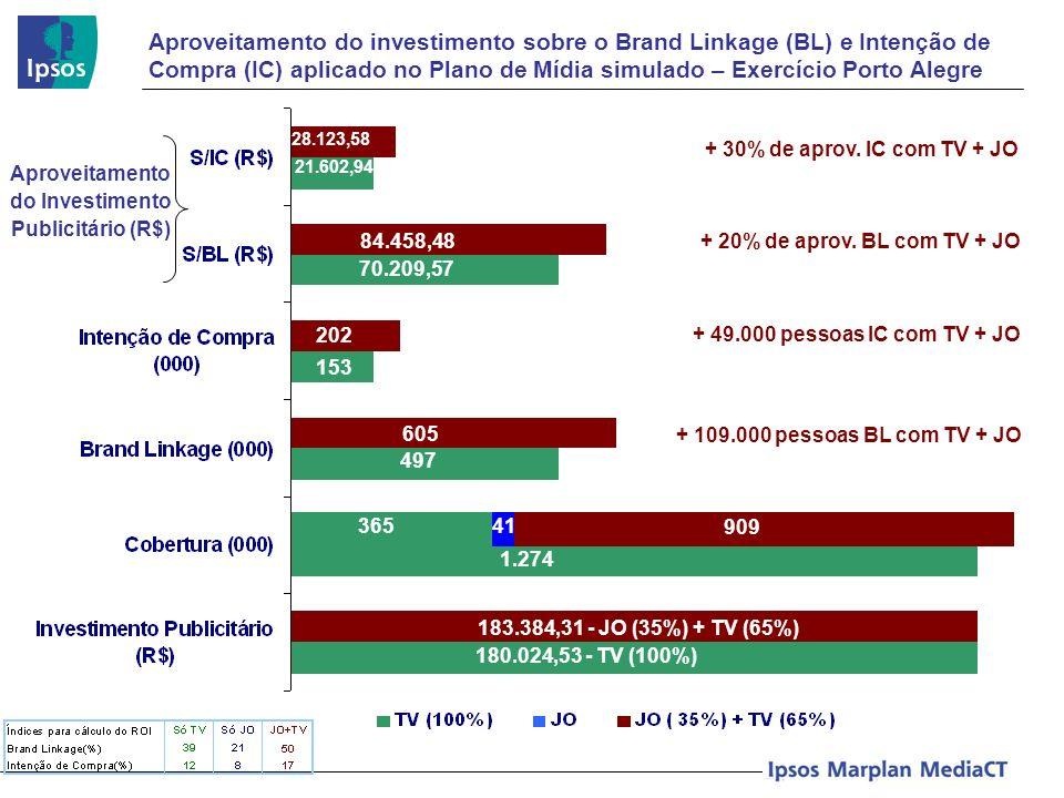 Aproveitamento do investimento sobre o Brand Linkage (BL) e Intenção de Compra (IC) aplicado no Plano de Mídia simulado – Exercício Porto Alegre Aprov