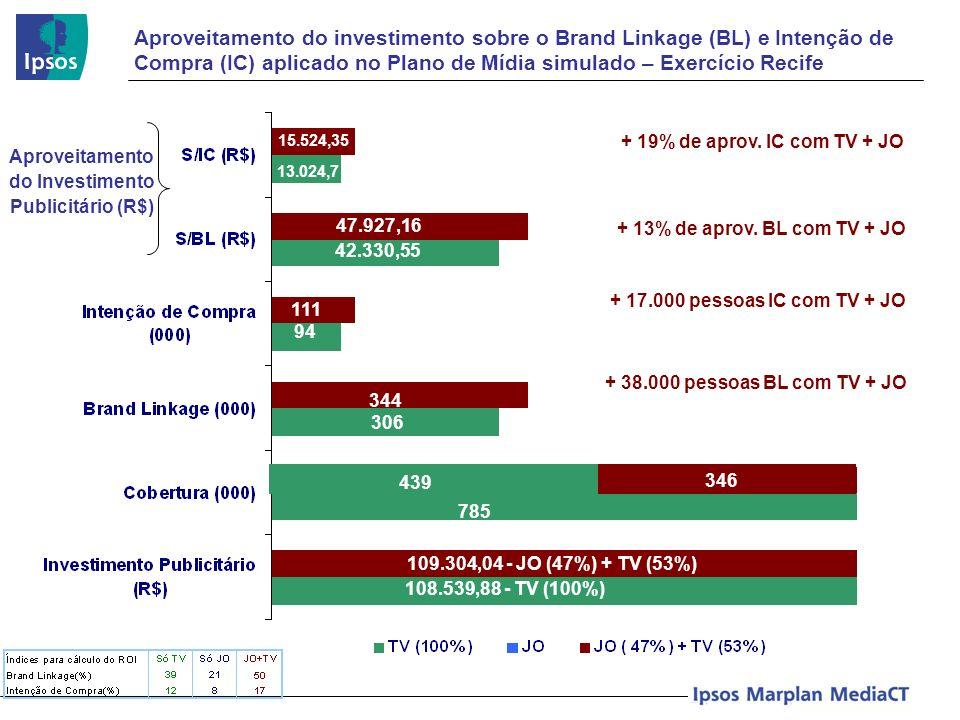Aproveitamento do investimento sobre o Brand Linkage (BL) e Intenção de Compra (IC) aplicado no Plano de Mídia simulado – Exercício Recife Aproveitame