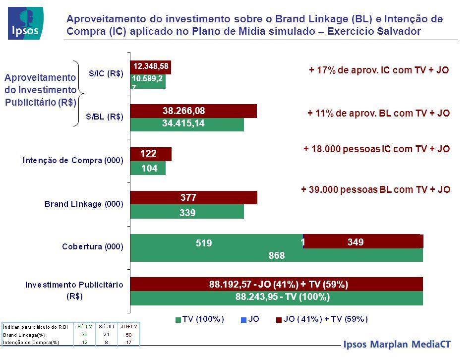 Aproveitamento do investimento sobre o Brand Linkage (BL) e Intenção de Compra (IC) aplicado no Plano de Mídia simulado – Exercício Salvador Aproveita