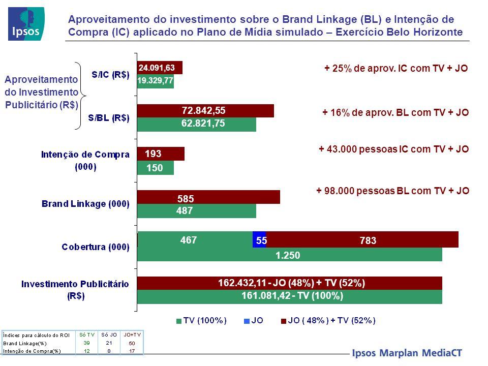 Aproveitamento do investimento sobre o Brand Linkage (BL) e Intenção de Compra (IC) aplicado no Plano de Mídia simulado – Exercício Belo Horizonte Apr