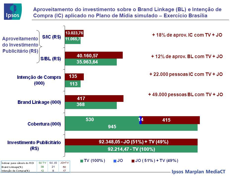 Aproveitamento do investimento sobre o Brand Linkage (BL) e Intenção de Compra (IC) aplicado no Plano de Mídia simulado – Exercício Brasília Aproveita
