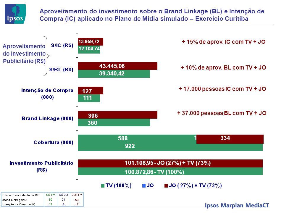 Aproveitamento do investimento sobre o Brand Linkage (BL) e Intenção de Compra (IC) aplicado no Plano de Mídia simulado – Exercício Curitiba Aproveita