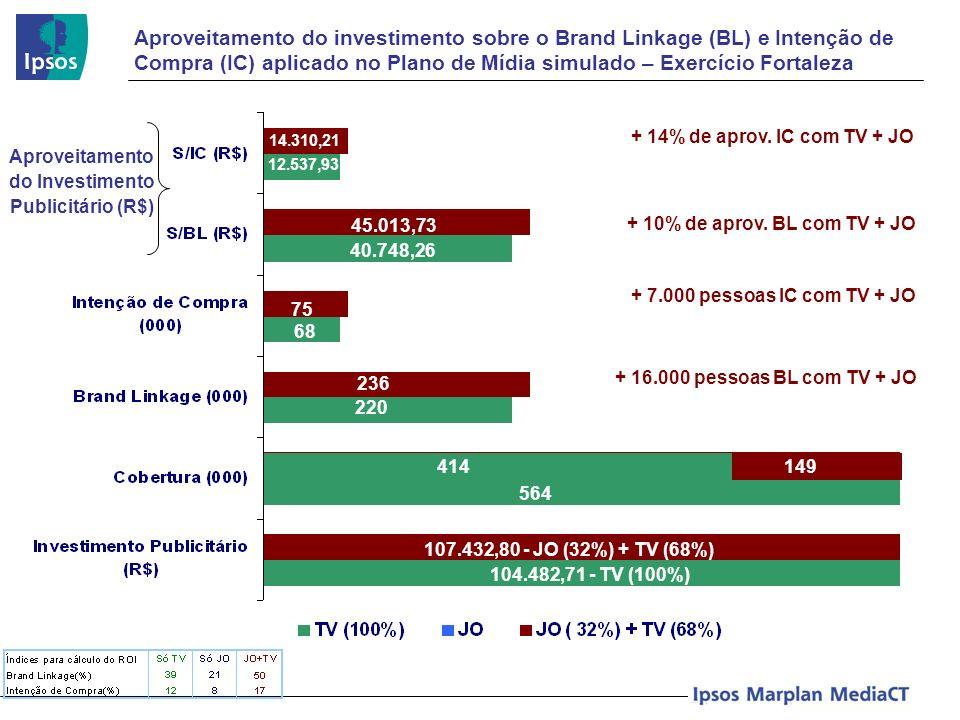 Aproveitamento do investimento sobre o Brand Linkage (BL) e Intenção de Compra (IC) aplicado no Plano de Mídia simulado – Exercício Fortaleza Aproveit