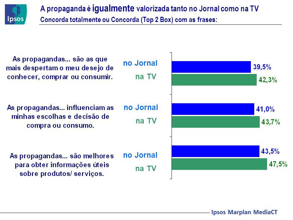 no Jornal na TV no Jornal na TV no Jornal na TV A propaganda é igualmente valorizada tanto no Jornal como na TV Concorda totalmente ou Concorda (Top 2