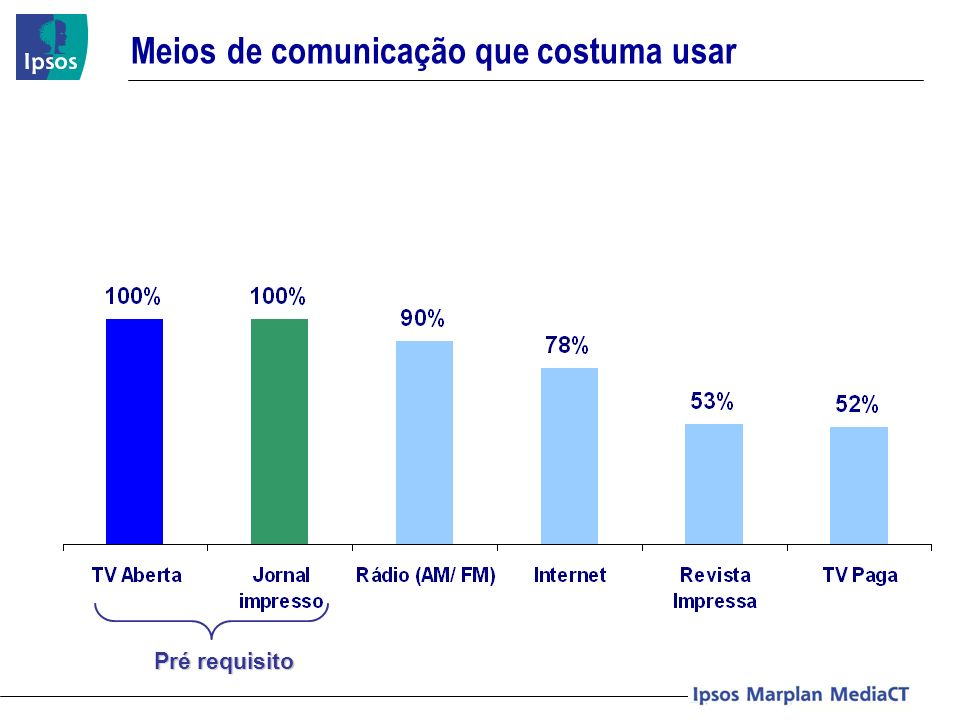 16 Index of the solous Tv campaign (monomedia) Total sample 15-59 N=2000 Case Hungria: Effectiveness of the different campaigns (TV+print) vs.