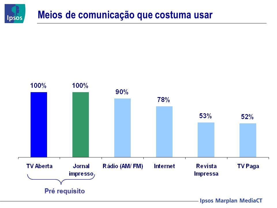 Aproveitamento do investimento sobre o Brand Linkage (BL) e Intenção de Compra (IC) aplicado no Plano de Mídia simulado – Exercício Curitiba Aproveitamento do Investimento Publicitário (R$) 100.872,86 - TV (100%) 101.108,95 - JO (27%) + TV (73%) 922 923 360 396 111 127 39.340,42 43.445,06 12.104,74 13.959,72 + 15% de aprov.