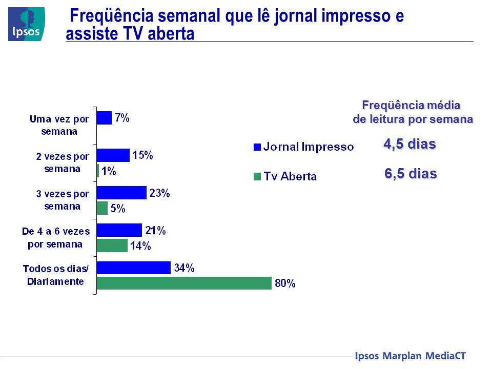 Aproveitamento do investimento sobre o Brand Linkage (BL) e Intenção de Compra (IC) aplicado no Plano de Mídia simulado – Exercício Fortaleza Aproveitamento do Investimento Publicitário (R$) 104.482,71 - TV (100%) 107.432,80 - JO (32%) + TV (68%) 564 220 236 68 75 40.748,26 45.013,73 12.537,93 14.310,21 + 14% de aprov.