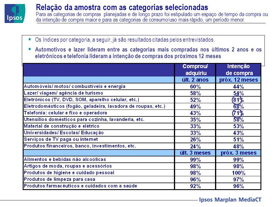Relação da amostra com as categorias selecionadas Para as categorias de compras planejadas e de longo prazo foi estipulado um espaço de tempo da compr
