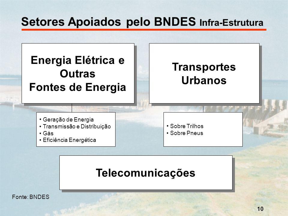 10 Setores Apoiados pelo BNDES Infra-Estrutura Energia Elétrica e Outras Fontes de Energia Energia Elétrica e Outras Fontes de Energia Telecomunicaçõe