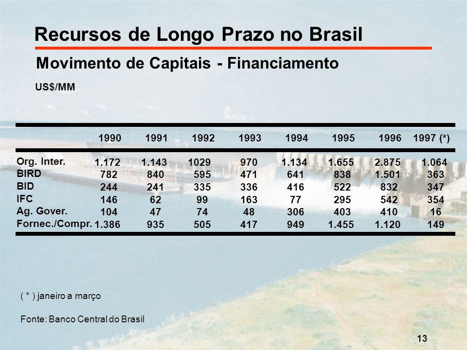 13 Recursos de Longo Prazo no Brasil Movimento de Capitais - Financiamento US$/MM 1.1721.1431029 9701.1341.6552.8751.064 782 840 595 471 641 8381.501