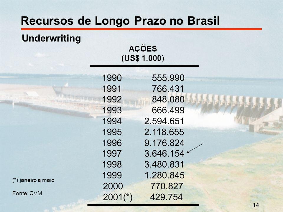 14 Recursos de Longo Prazo no Brasil Underwriting AÇÕES (US$ 1.000) 1990 555.990 1991 766.431 1992 848.080 1993 666.499 1994 2.594.651 1995 2.118.655