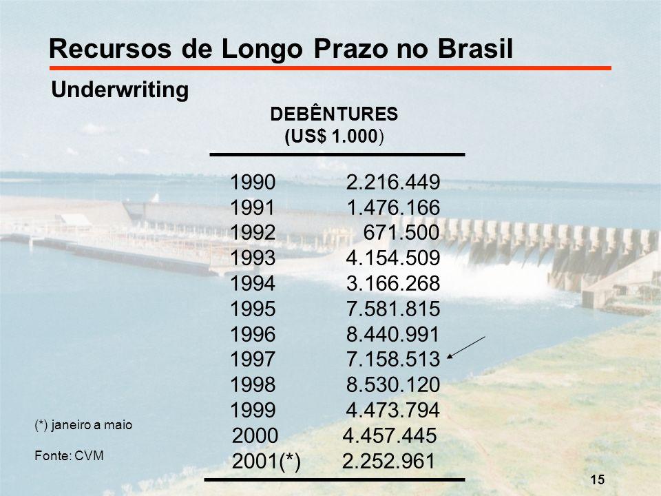 15 Recursos de Longo Prazo no Brasil Underwriting DEBÊNTURES (US$ 1.000) 1990 2.216.449 1991 1.476.166 1992 671.500 1993 4.154.509 1994 3.166.268 1995