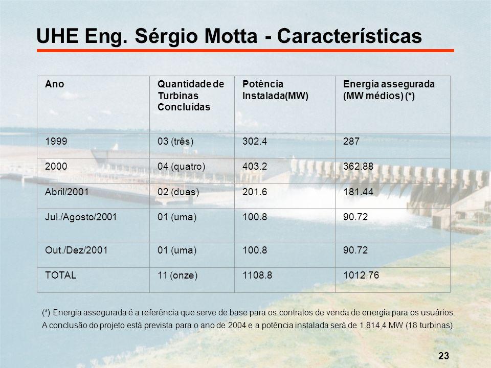 23 AnoQuantidade de Turbinas Concluídas Potência Instalada(MW) Energia assegurada (MW médios) (*) 199903 (três)302.4287 200004 (quatro)403.2362.88 Abr