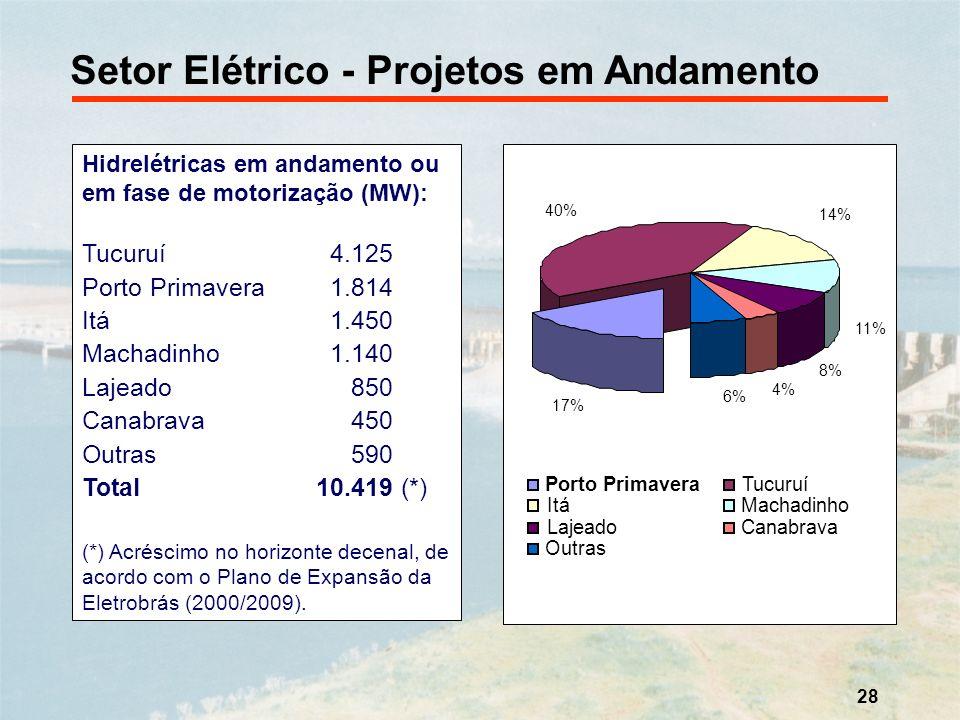 28 Setor Elétrico - Projetos em Andamento Hidrelétricas em andamento ou em fase de motorização (MW): Tucuruí 4.125 Porto Primavera 1.814 Itá 1.450 Mac