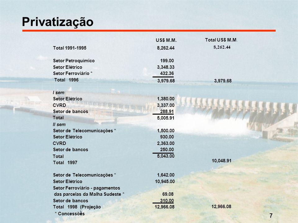 7 Privatização 8,262.44 Total US$ M.M. * Concessões Total 1991-19958,262.44 Setor Petroquímico199.00 Setor Elétrico3,348.33 Setor Ferroviário *432.36