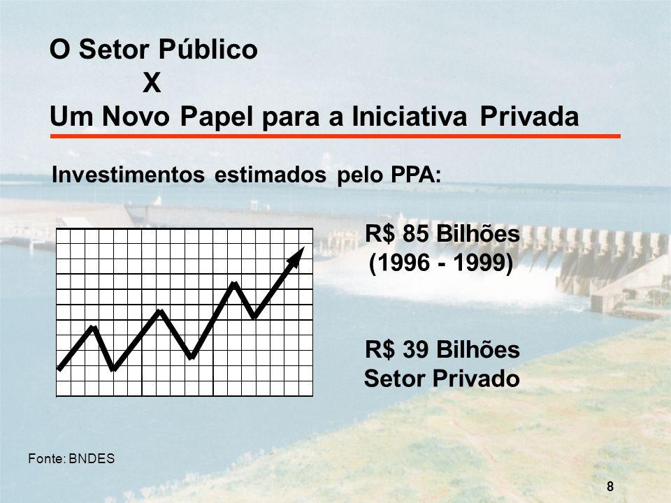 8 O Setor Público X Um Novo Papel para a Iniciativa Privada Investimentos estimados pelo PPA: R$ 85 Bilhões (1996 - 1999) R$ 39 Bilhões Setor Privado