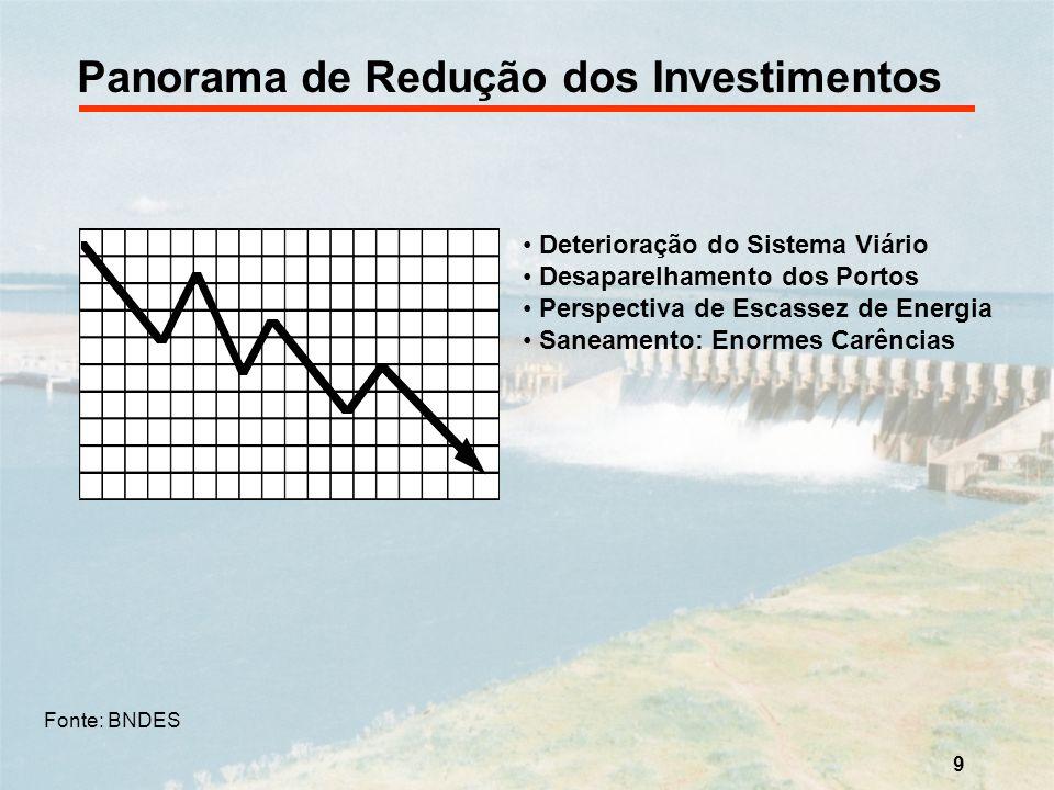9 Panorama de Redução dos Investimentos Deterioração do Sistema Viário Desaparelhamento dos Portos Perspectiva de Escassez de Energia Saneamento: Enor