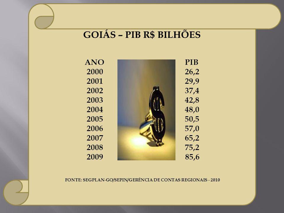 GOIÁS – PIB R$ BILHÕES ANOPIB 200026,2 200129,9 200237,4 200342,8 200448,0 200550,5 200657,0 200765,2 200875,2 2009 85,6 FONTE: SEGPLAN-GO/SEPIN/GERÊN