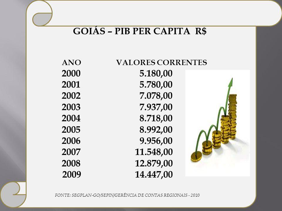 GOIÁS – PIB PER CAPITA R$ ANO VALORES CORRENTES 20005.180,00 20015.780,00 20027.078,00 20037.937,00 20048.718,00 20058.992,00 20069.956,00 2007 11.548