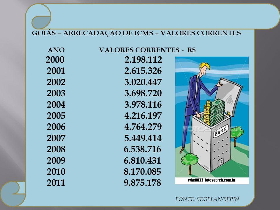 GOIÁS – ARRECADAÇÃO DE ICMS – VALORES CORRENTES ANO VALORES CORRENTES - R$ 2000 2.198.112 2001 2.615.326 20023.020.447 20033.698.720 20043.978.116 200