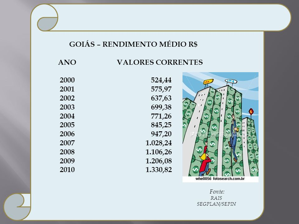 GOIÁS – RENDIMENTO MÉDIO R$ ANO VALORES CORRENTES 2000524,44 2001575,97 2002637,63 2003699,38 2004771,26 2005845,25 2006947,20 2007 1.028,24 2008 1.10