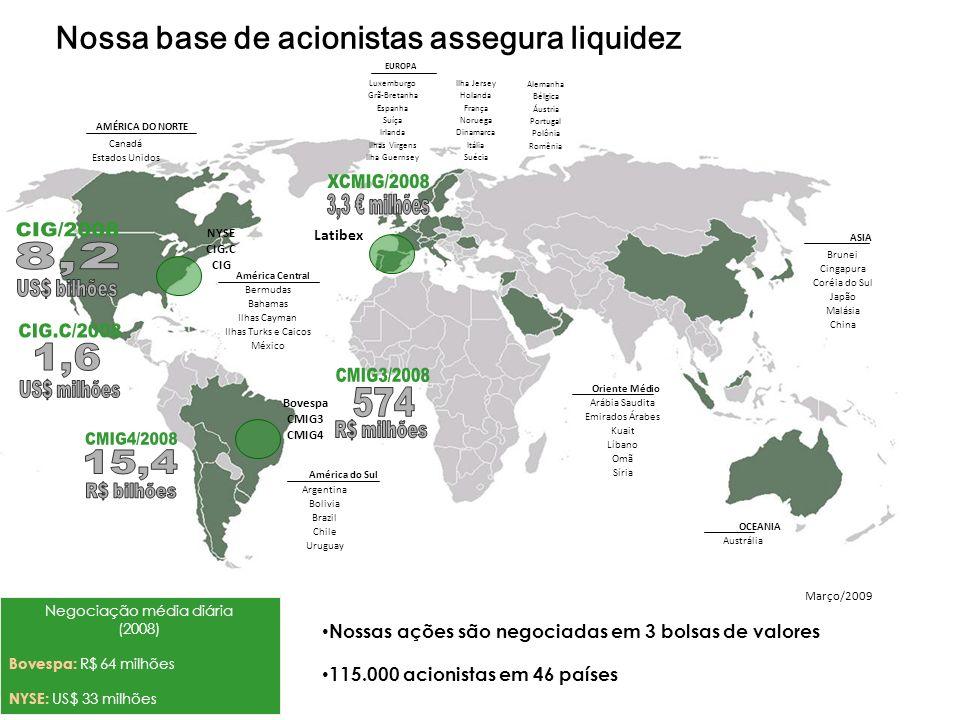Negociação média diária (2008) Bovespa: R$ 64 milhões NYSE: US$ 33 milhões Março/2009 Austrália EUROPA América Central América do Sul Oriente Médio AS