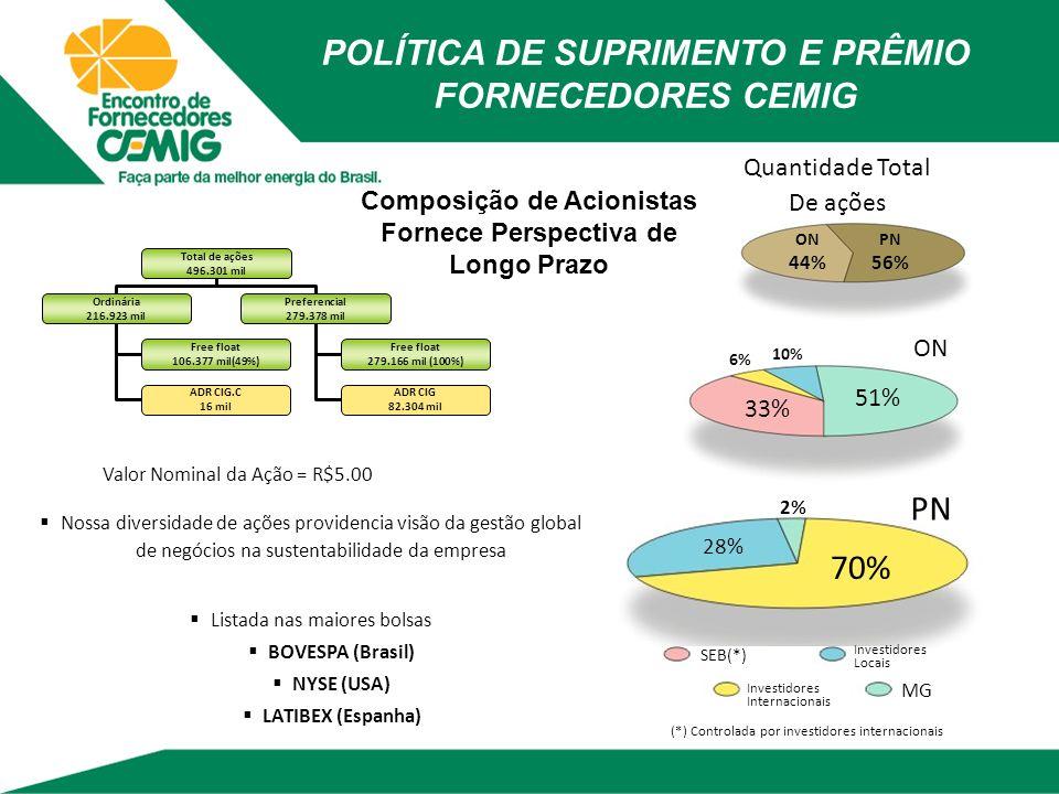 Composição de Acionistas Fornece Perspectiva de Longo Prazo ON 44% PN 56% ON (*) Controlada por investidores internacionais 51% 33% 6% 10% SEB(*) Quan