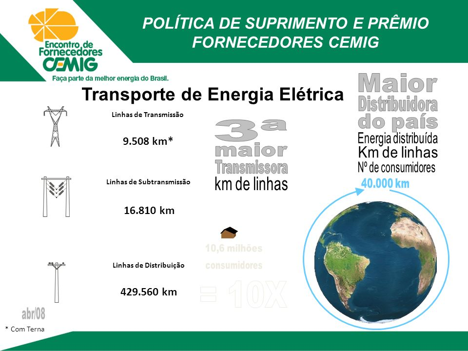 Distribuição de Gás Gasmig: Área de concessão de 589 mil Km² 865 milhões m3 em 2008 4% de participação de mercado POLÍTICA DE SUPRIMENTO E PRÊMIO FORNECEDORES CEMIG