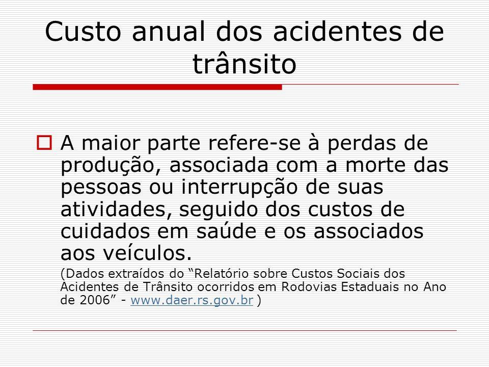 Resultados dos Acidentes no RS Período de 01/01/2006 a 20/12/2006 Acidentes com mortes 322 Acidentes com lesões Corporais 3.942 Acidentes com danos materiais 5.140 Total de Acidentes 9.594 (Fonte: CRBM www.daer.rs.gov.br/crbm )www.daer.rs.gov.br/crbm