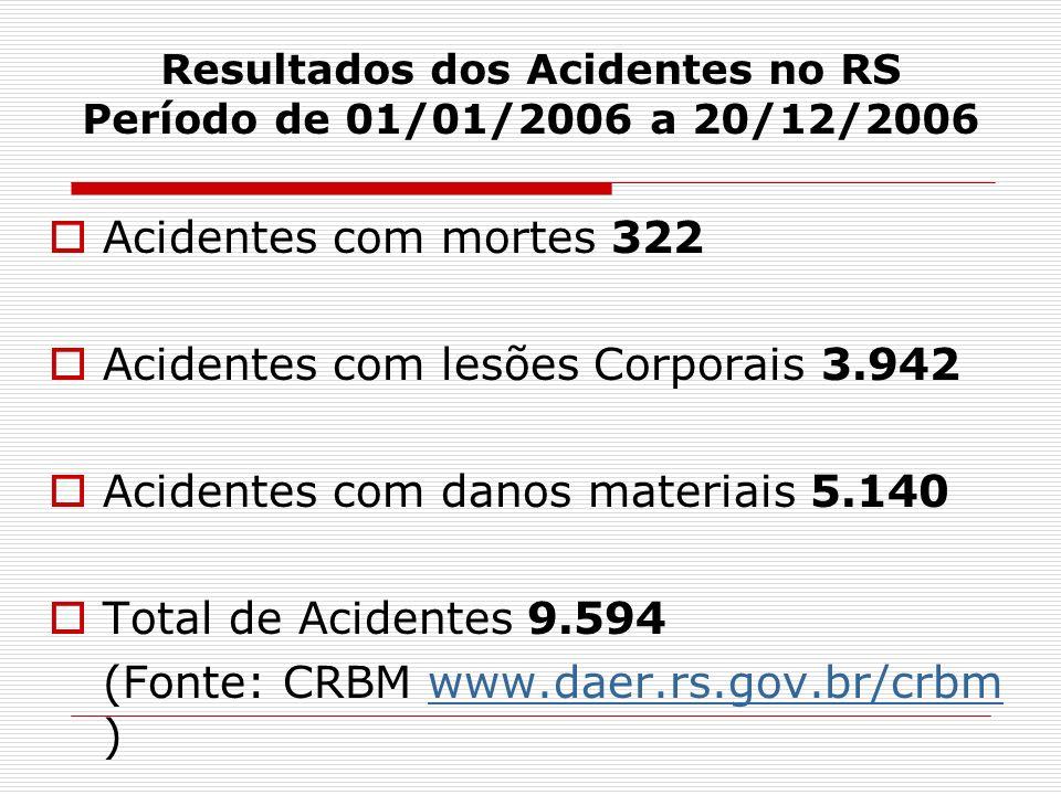 Resultados dos Acidentes no RS Período de 01/01/2006 a 20/12/2006 Acidentes com mortes 322 Acidentes com lesões Corporais 3.942 Acidentes com danos ma