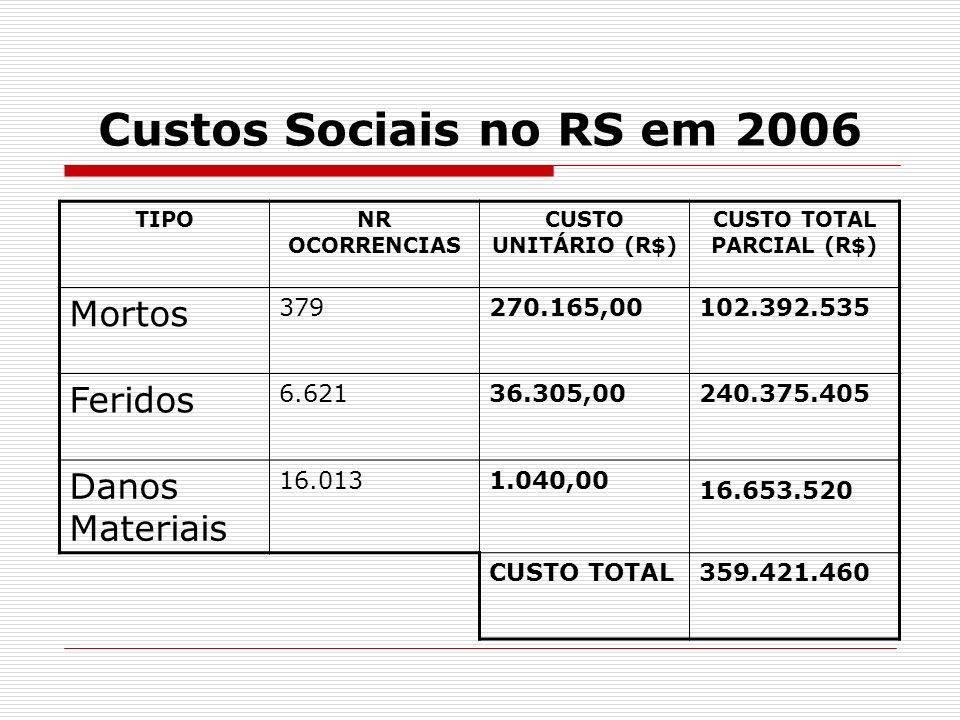 R$ 359.421.460,00 Custo Social calculado dos acidentes ocorridos no ano de 2006 no RS (Dados extraídos do Relatório sobre Custos Sociais dos Acidentes de Trânsito ocorridos em Rodovias Estaduais no Ano de 2006 - www.daer.rs.gov.br )www.daer.rs.gov.br