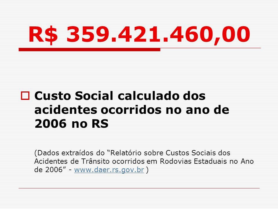 R$ 359.421.460,00 Custo Social calculado dos acidentes ocorridos no ano de 2006 no RS (Dados extraídos do Relatório sobre Custos Sociais dos Acidentes