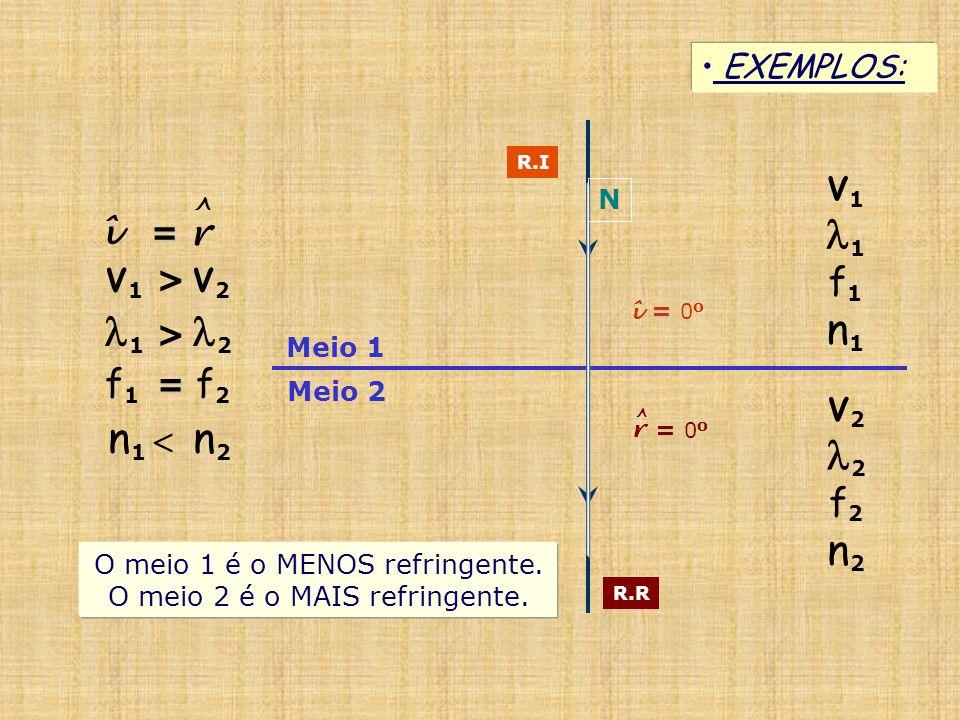 Meio 1 Meio 2 EXEMPLOS: R.I R.R = î = 0 o V 1 1 f 1 n 1 V 2 2 f 2 n 2 V 1 > V 2 = î = r ^ O meio 1 é o MENOS refringente. O meio 2 é o MAIS refringent