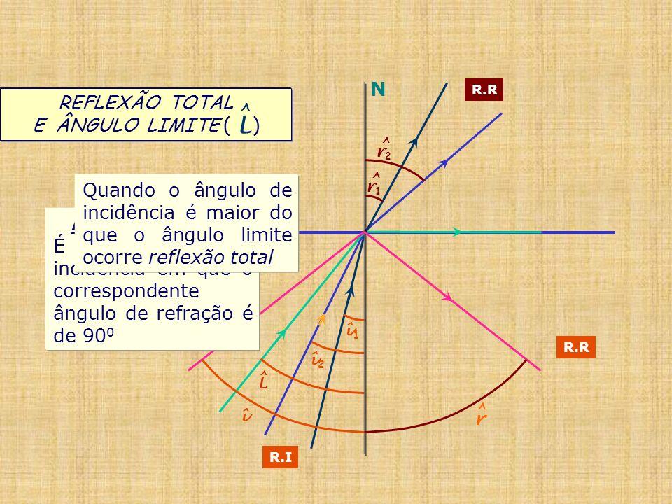 1 2 R.I L ^ î1î1 î2î2 î REFLEXÃO TOTAL E ÂNGULO LIMITE ( ) L ^ N r ^ r1r1 ^ r2r2 ^ R.R n1n1 n2n2 Ângulo Limite L É o ângulo de incidência em que o cor