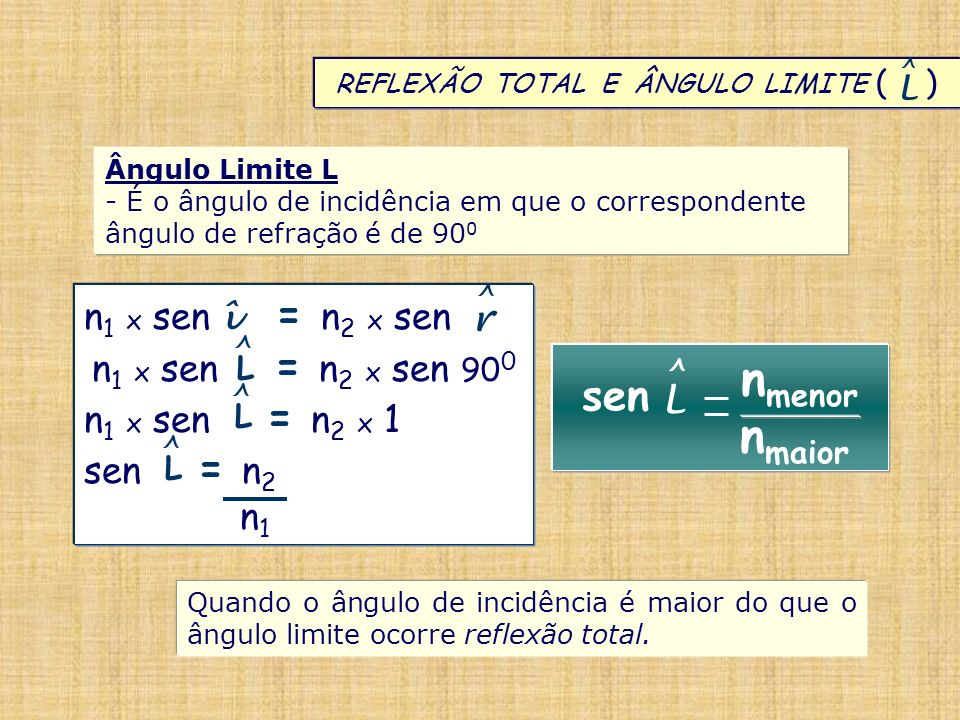 REFLEXÃO TOTAL E ÂNGULO LIMITE ( ) L ^ Ângulo Limite L - É o ângulo de incidência em que o correspondente ângulo de refração é de 90 0 Quando o ângulo