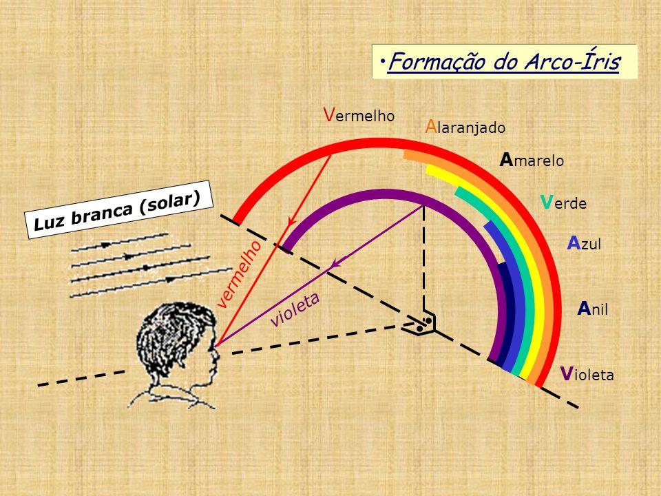 Formação do Arco-Íris Luz branca (solar) violeta vermelho V ermelho A laranjado A marelo V erde A zul A nil V ioleta