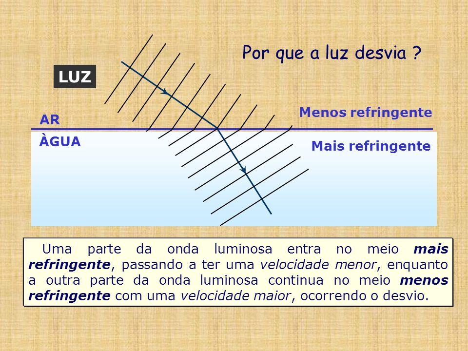 AR ÀGUA LUZ Por que a luz desvia ? Menos refringente Mais refringente Uma parte da onda luminosa entra no meio mais refringente, passando a ter uma ve