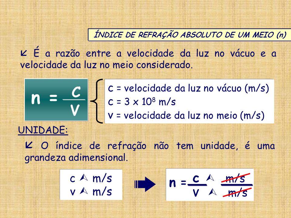 ÍNDICE DE REFRAÇÃO ABSOLUTO DE UM MEIO (n) É a razão entre a velocidade da luz no vácuo e a velocidade da luz no meio considerado. n = C V O índice de