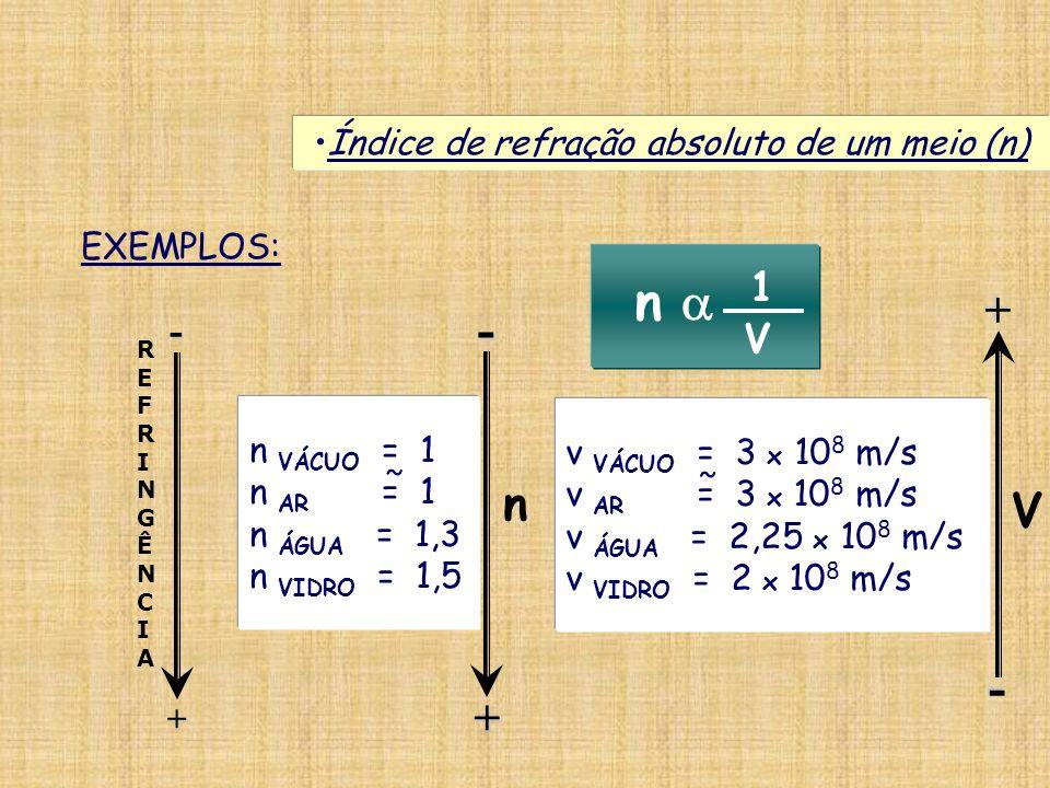 EXEMPLOS: Índice de refração absoluto de um meio (n) n VÁCUO = 1 n AR = 1 n ÁGUA = 1,3 n VIDRO = 1,5 ˜ v VÁCUO = 3 x 10 8 m/s v AR = 3 x 10 8 m/s v ÁG
