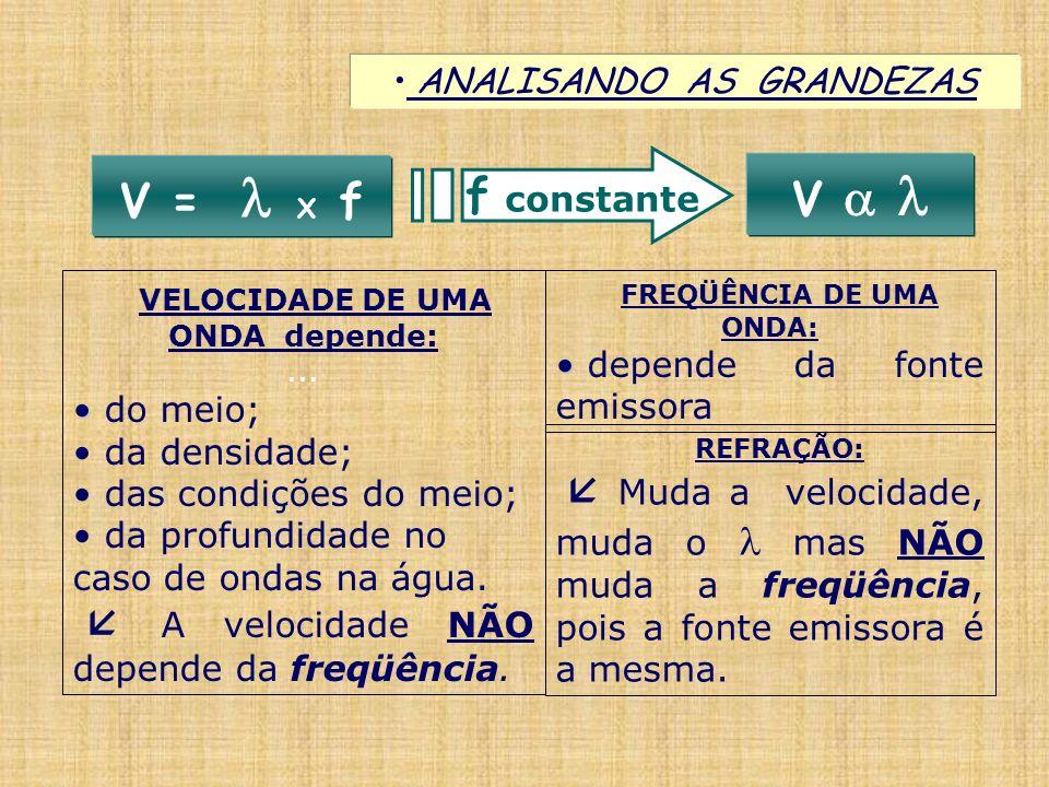 ANALISANDO AS GRANDEZAS V = X f VELOCIDADE DE UMA ONDA depende:... do meio; da densidade; das condições do meio; da profundidade no caso de ondas na á