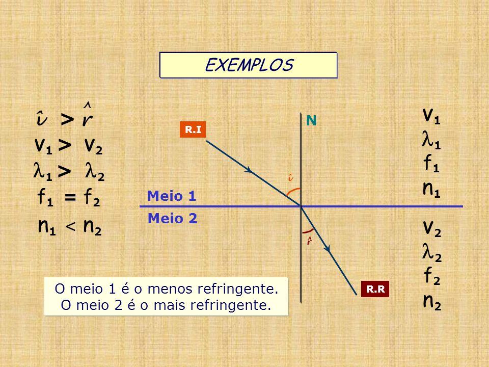 Meio 1 Meio 2 N R.I R.R î r ^ V 1 1 f 1 n 1 V 2 2 f 2 n 2 O meio 1 é o menos refringente. O meio 2 é o mais refringente. EXEMPLOS V 1 > V 2 î > r ^ 1