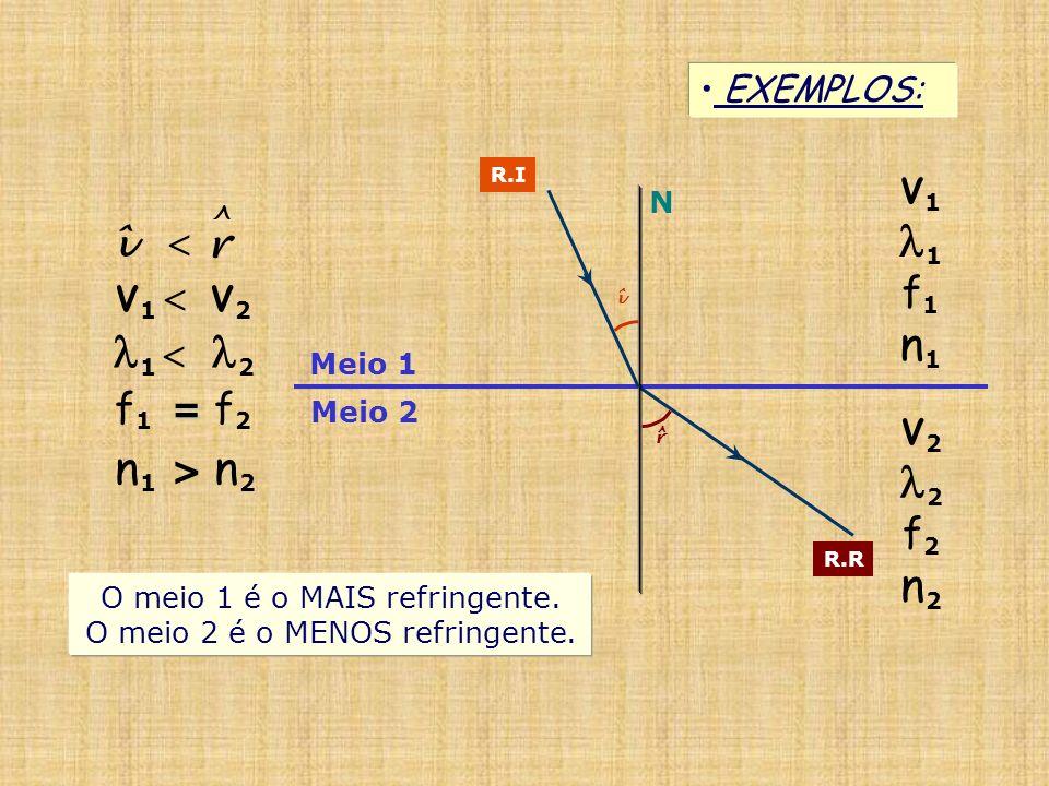 Meio 1 Meio 2 EXEMPLOS: N R.I R.R î r ^ V 1 1 f 1 n 1 V 2 2 f 2 n 2 V 1 V 2 î r ^ O meio 1 é o MAIS refringente. O meio 2 é o MENOS refringente. 1 2 =