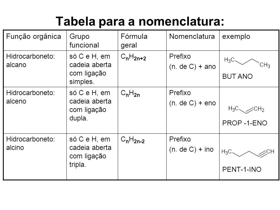 Tabela para a nomenclatura: Função orgânicaGrupo funcional Fórmula geral Nomenclaturaexemplo Hidrocarboneto: alcano só C e H, em cadeia aberta com lig