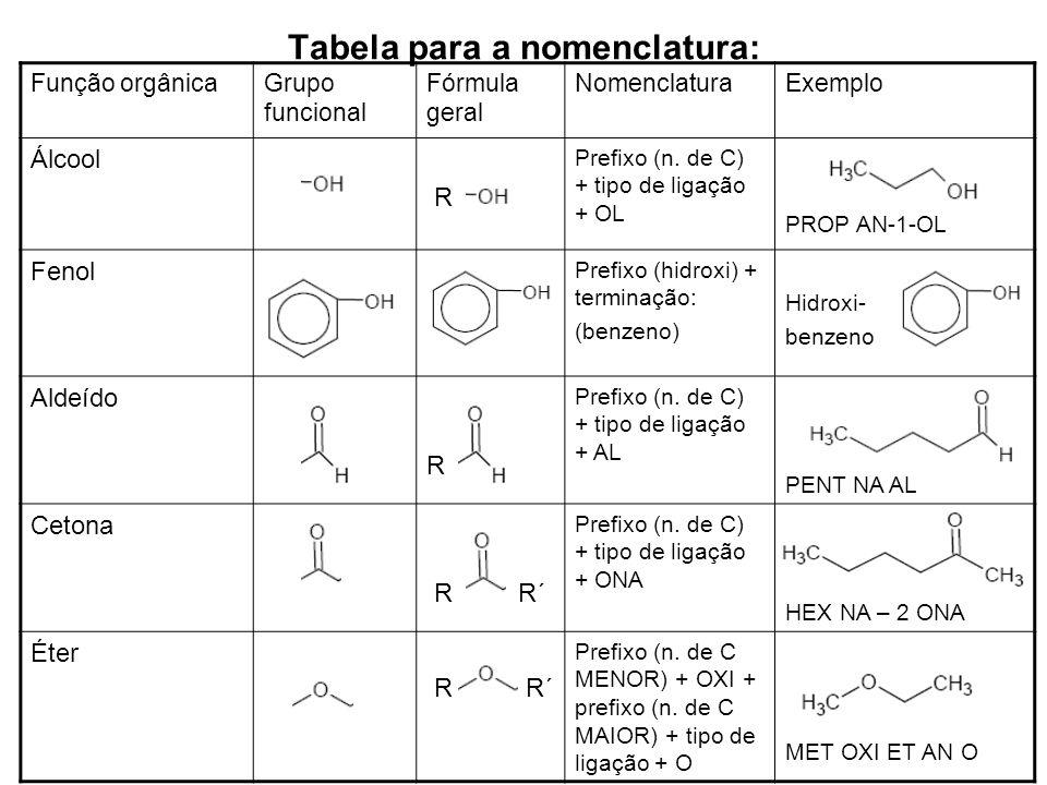 Tabela para a nomenclatura: Função orgânicaGrupo funcional Fórmula geral NomenclaturaExemplo Álcool R Prefixo (n. de C) + tipo de ligação + OL PROP AN